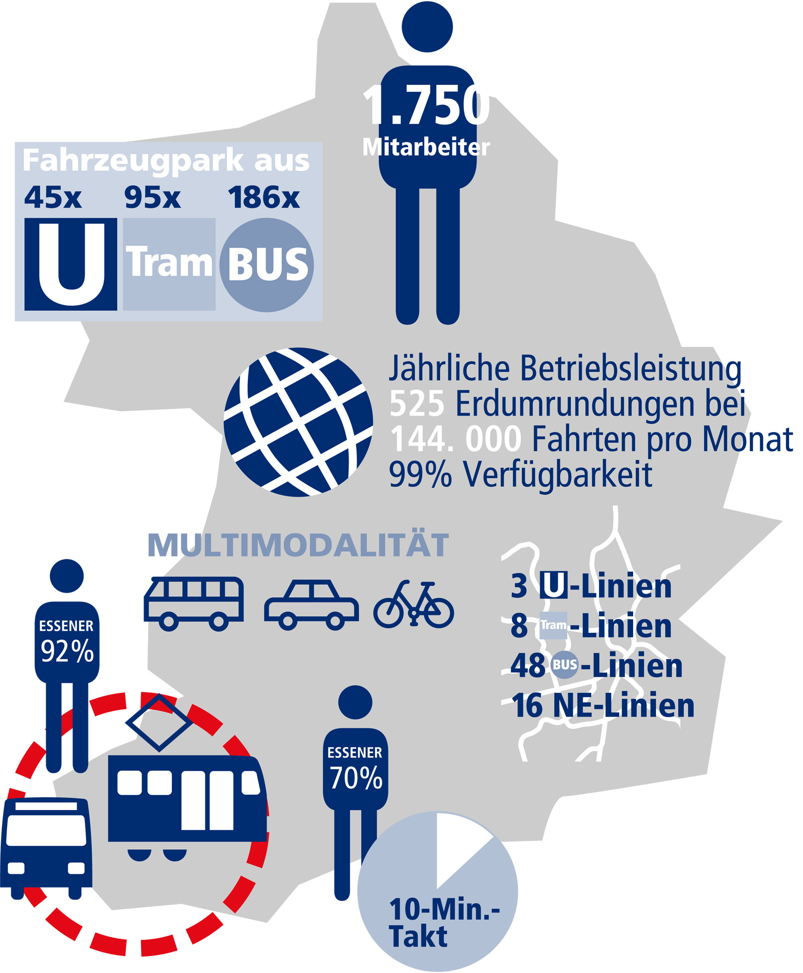Infografik: ein Auszug der EVAG-Leistungen